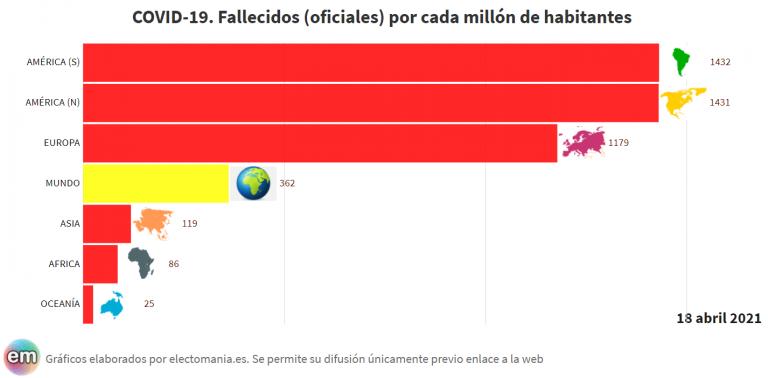 América del Sur ya supera a la del Norte en fallecidos totales (oficiales)