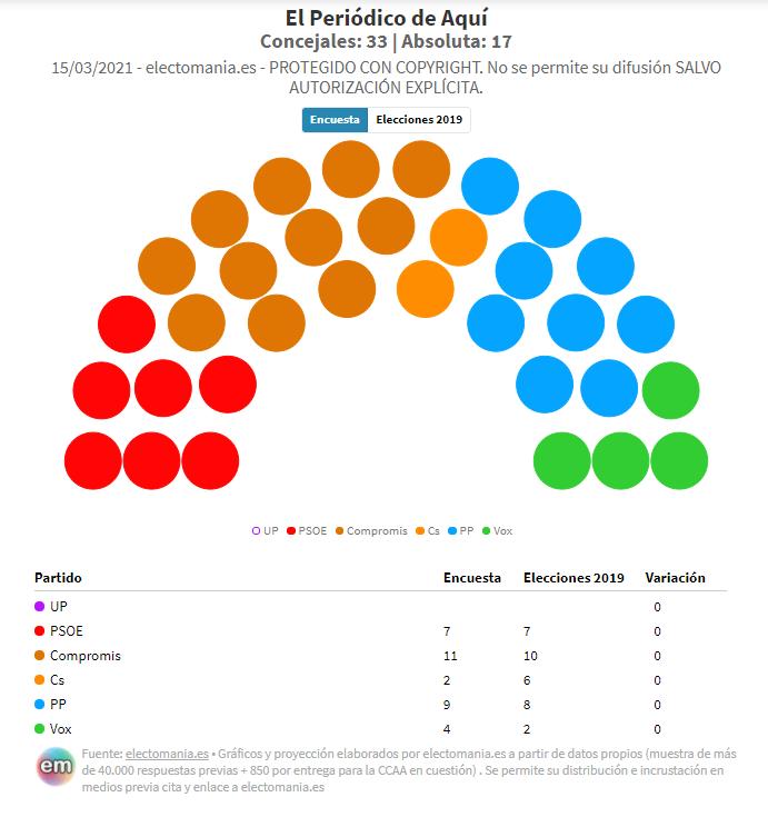 El Periódico de Aquí: Compromís y PSOE afianzan su mayoría en la ciudad de Valencia