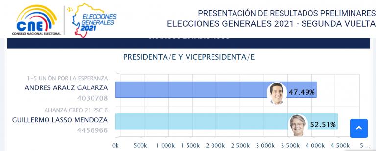 Lasso gana las elecciones en Ecuador, y en Perú habrá segunda vuelta