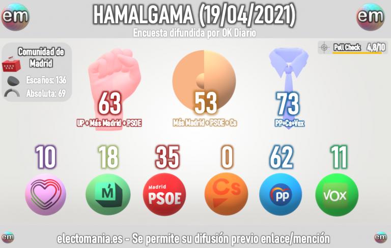 Hamalgama Madrid (19A): Ayuso se queda ya a solo siete escaños de la mayoría absoluta