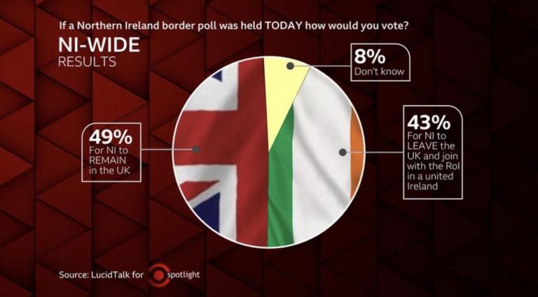 Irlanda del Norte (21A): sube el apoyo a la reunificación irlandesa y el 51% cree que en 25 años no serán parte de UK