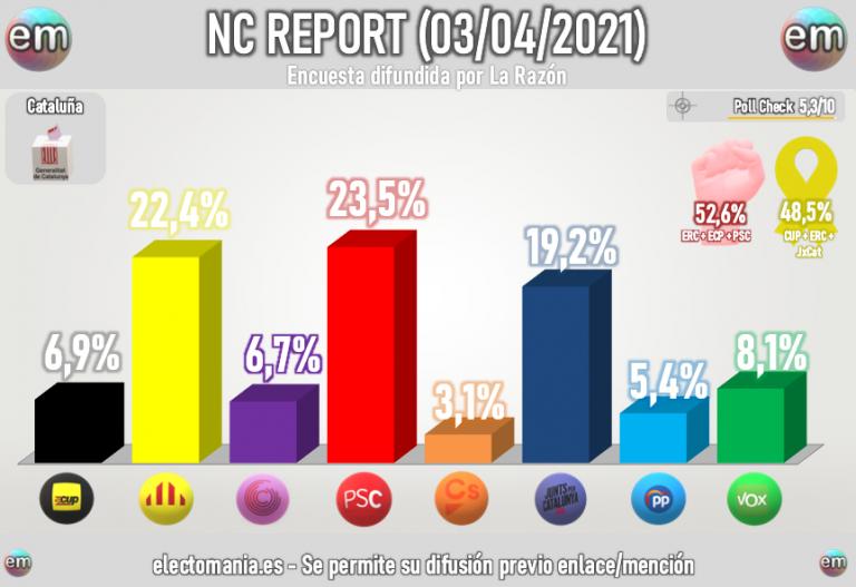 NC Report Cataluña (3A): Ciudadanos, el partido que más baja tras las elecciones