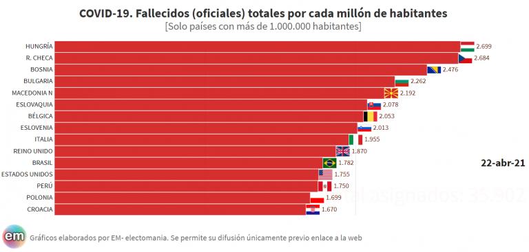 España y Portugal salen del ranking de países más afectados del mundo, mientras Hungría supera a Chequia como la peor