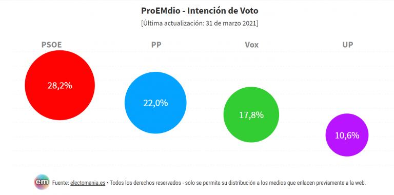 ProEMdio (1A): Pocas encuestas para generales. Todos los ojos puestos en Madrid