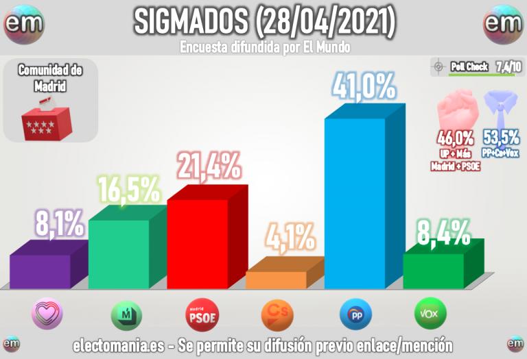 Sigma Dos Madrid (28A): Mayoría de PP y Vox en escaños, aunque sin llegar al 50% de los votos