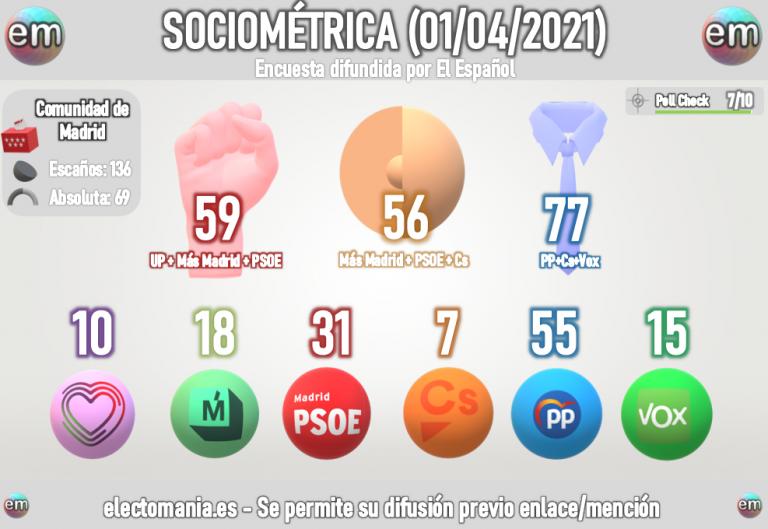 Sociométrica C. Madrid (1A): PP y Vox suman mayoría absoluta al margen de que Ciudadanos consiga entrar