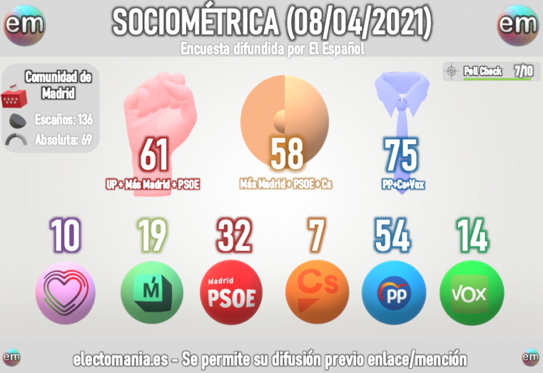 Sociométrica (8A): Ciudadanos entra en Madrid y conduciría a una gran mayoría de derechas o un empate entre bloques