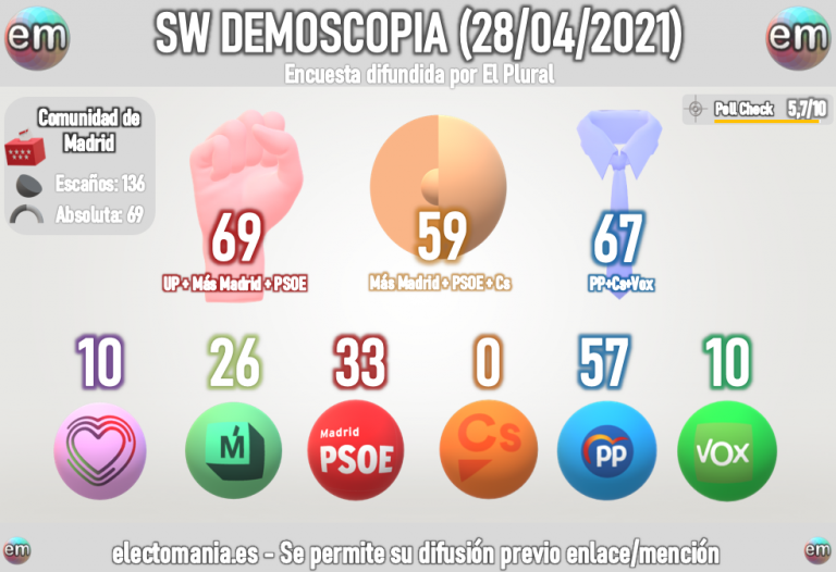 SW Demoscopia Madrid (28A): La izquierda puede ganar