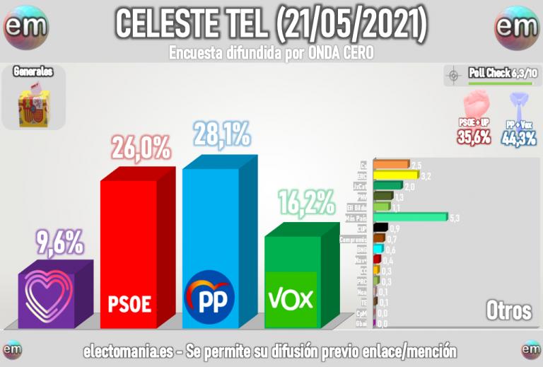 Celeste Tel (21M): PP y Vox, al borde de la mayoría absoluta