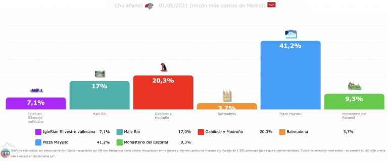 ChulaPanel (1M): suben Vallecas y Maíz Río, bajan Gabiloso y Mayuso