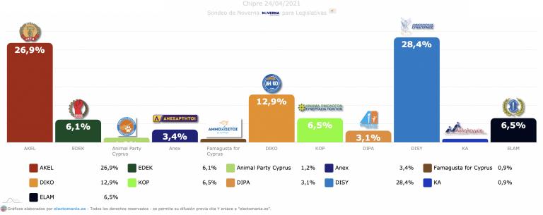 Chipre: avance del partido comunista AKEL que está a 1,5p de la victoria y del sorpasso a los conservadores DISY