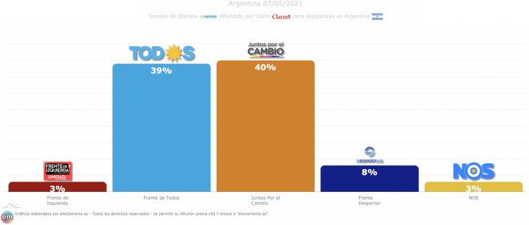 Argentina (legislativas): empate entre el Frente de Todos y Juntos por el Cambio. El libertario 'Despertar' al 8%