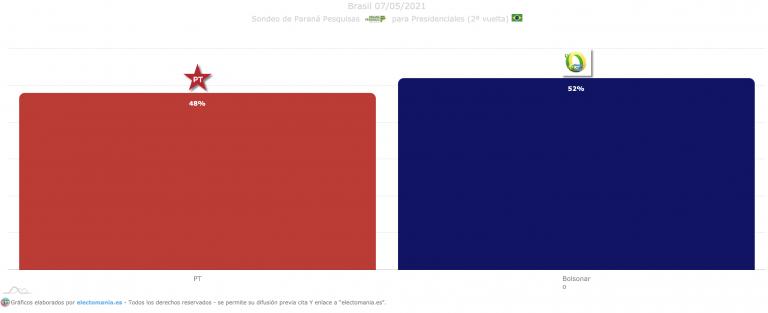 Brasil (Paraná Pesquisas 7M): Lula recorta distancias a Bolsonaro