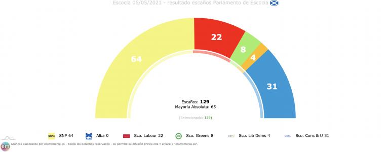 Escocia: finalizado el recuento, el SNP arrasa y se queda a un escaño de la absoluta. Fracaso de Salmond