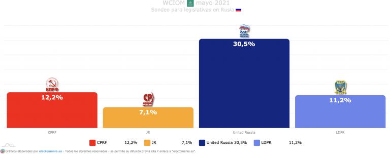 Rusia: Putin lidera los sondeos con el 30% y una gran masa de indecisos