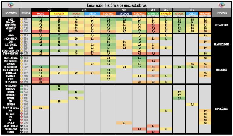 Mayo 2021: actualización de la desviación histórica de las encuestadoras y de su clasificación en el Poll Check