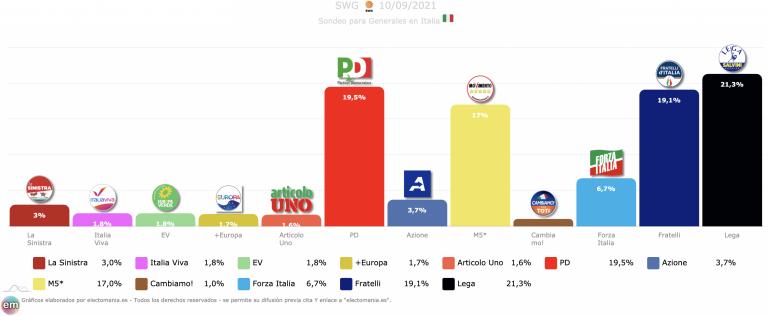 Italia (10M): Lega, Fratelli y PD en empate
