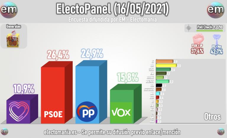 ElectoPanel 16M: el PP, primera fuerza, sorpassa en votos y escaños al PSOE