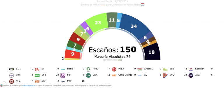 Países Bajos (16M): subida de los nuevos partidos. Volt, 6 escaños y BIJ1 obtendría 2