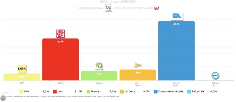 UK (Opinium): Johnson se distancia y vuelve a cifras de intención de voto previas a la pandemia