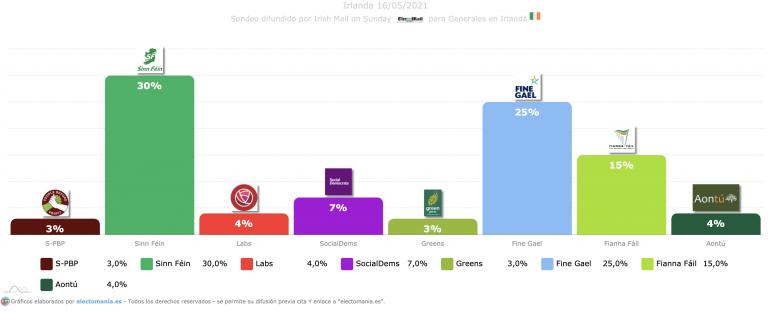 Irlanda (16M): Sinn Féin en cabeza, sorpasso de Aontú a los laboristas