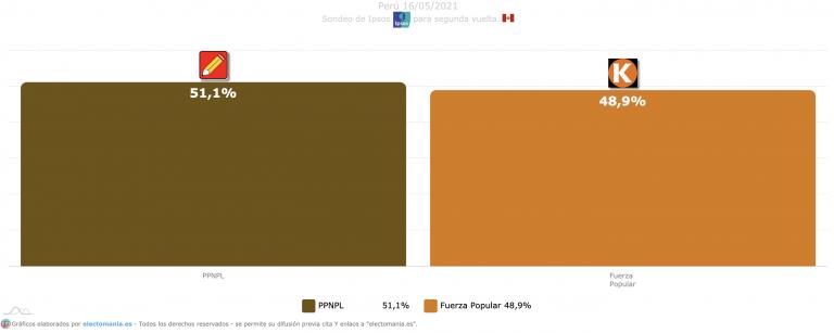 Perú (Ipsos 16M): Castillo 51%, Fujimori 49%