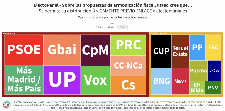 EP Fiscalidad (I): los españoles, partidarios de la armonización fiscal, con algunas excepciones