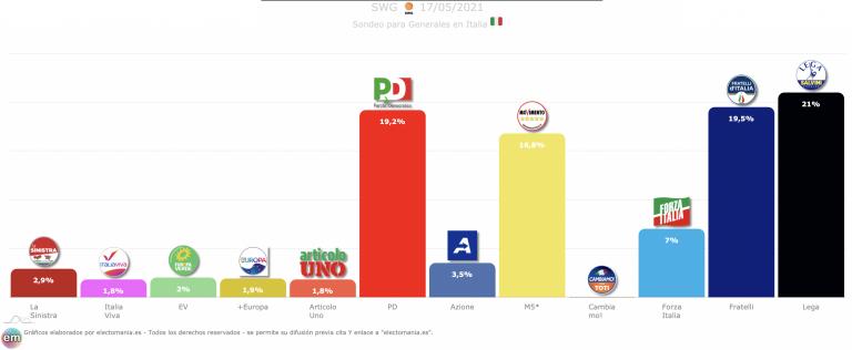 Italia (SWG 17M): Fratelli a 1,5p de ser primera fuerza, da el sorpasso al PD