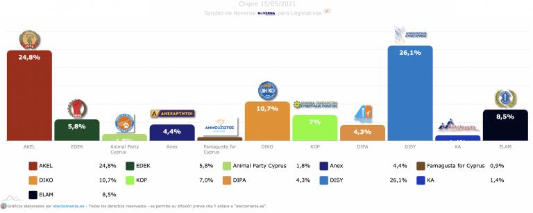 Chipre (15M): empate técnico entre conservadores y comunistas