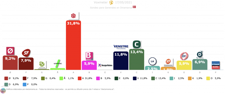Dinamarca (Voxmeter 17M): los socialdemócratas siguen en plena forma