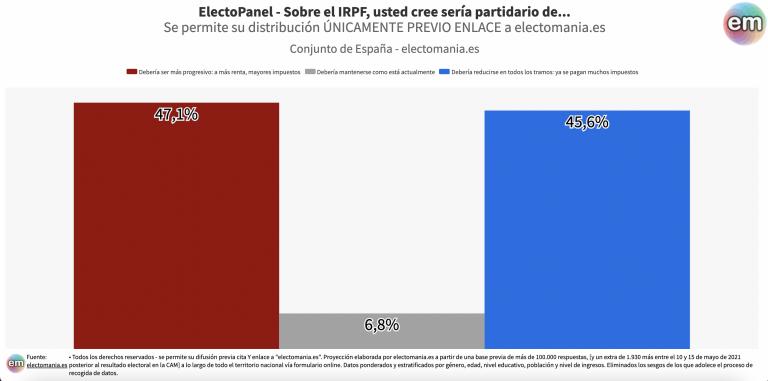 EP Fiscalidad II (21M): división sobre qué hacer con el IRPF, si hacerlo más progresivo o bajarlo