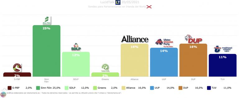 Irlanda del Norte (mayo 21): clara victoria del Sinn Féin, desplome de la DUP e igualdad entre Alliance , UUP y TUV