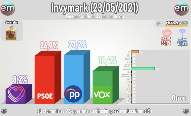 Invymark (23M): victoria para Casado por 3 décimas. Vox 18%, Más País triplica a Cs. UP en unidígito