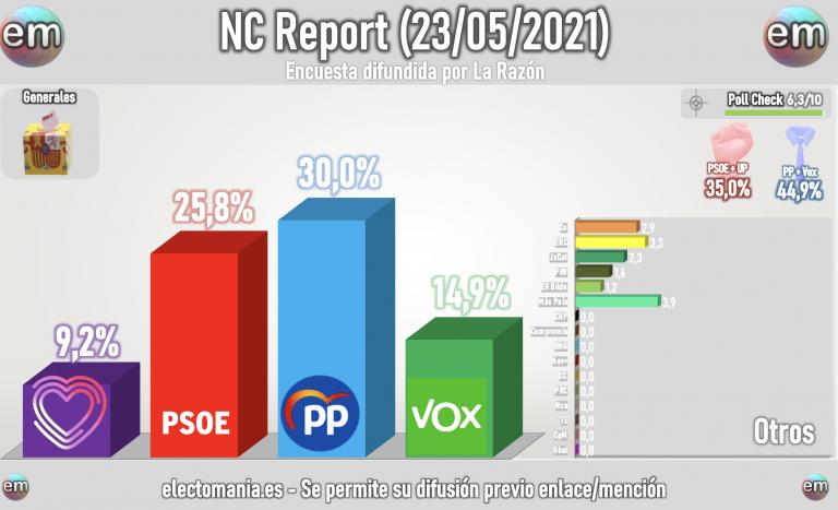 NC Report (23M): bajón del PSOE