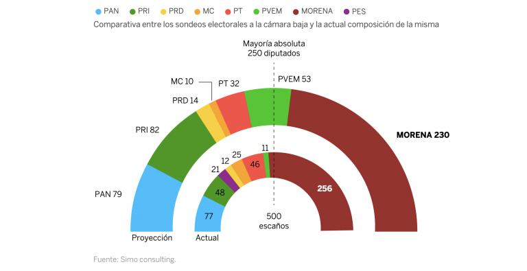 México (24M): Morena perdería la mayoría en la Cámara y necesitaría pactar