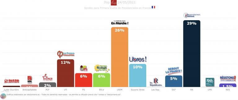 Francia (25M): Macron vencería a Le Pen en segunda vuelta. Irrumpe Suyons Libre como alternativa a Les Rep
