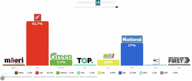 Nueva Zelanda (mayo): nuevo subidón de Jacinda, que mejoraría sus resultados de 2020