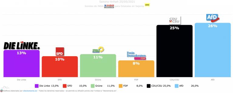 Sajonia-Anhalt (26M): AfD da el sorpasso a la CDU y ganaría las elecciones