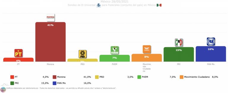 México (28M): subida de Morena, Verdes y Movimiento Ciudadano según El Universal
