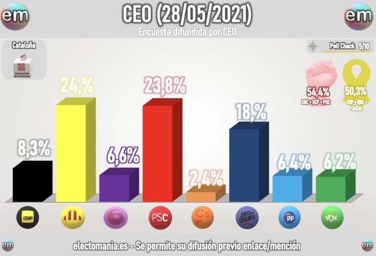 Cataluña (sondeo CEO): ERC ganaría hoy las elecciones aunque muy cerca del PSC