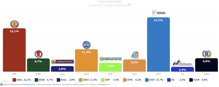 Chipre (Resultados): victoria del conservador DISY. El ultranacionalista ELAM se coloca como cuarta fuerza