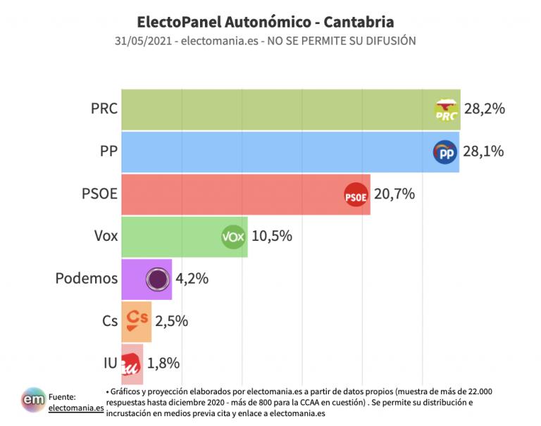 Cantabria (EP 31M): Revilla, en apuros, cae y queda al borde del sorpasso del PP