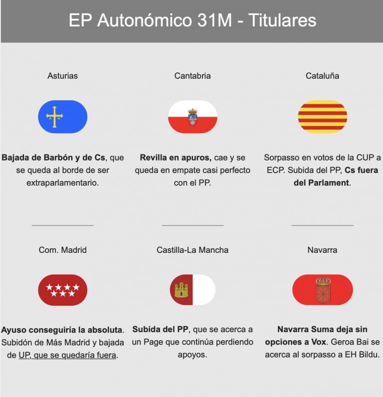 EP Autonómico (31M): cambios en la mayoría de CCAA (especialmente en Madrid y Cataluña)