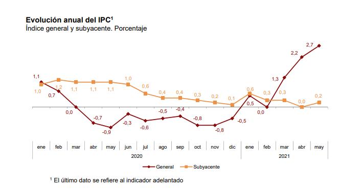 El IPC se dispara al 2,7% en mayo