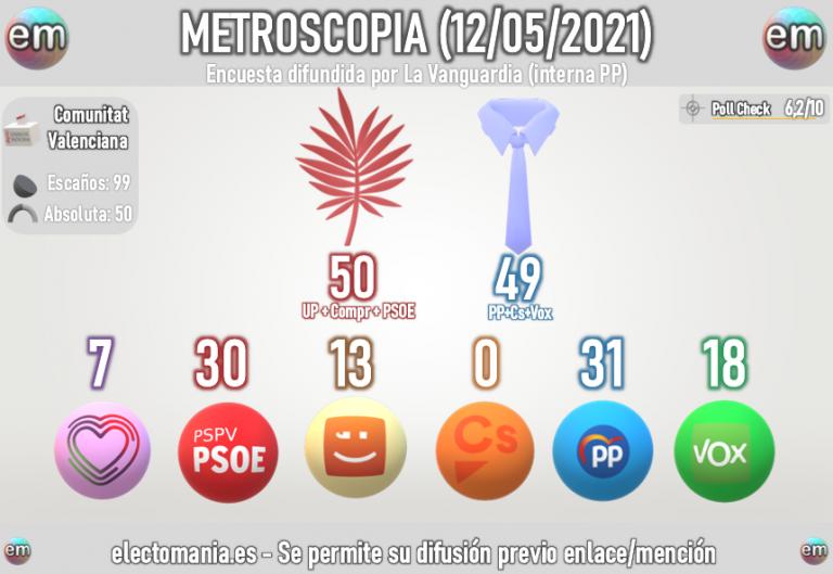 Metroscopia para el PP de la Com. Valenciana (12M): El Botánic, al borde de perder la mayoría