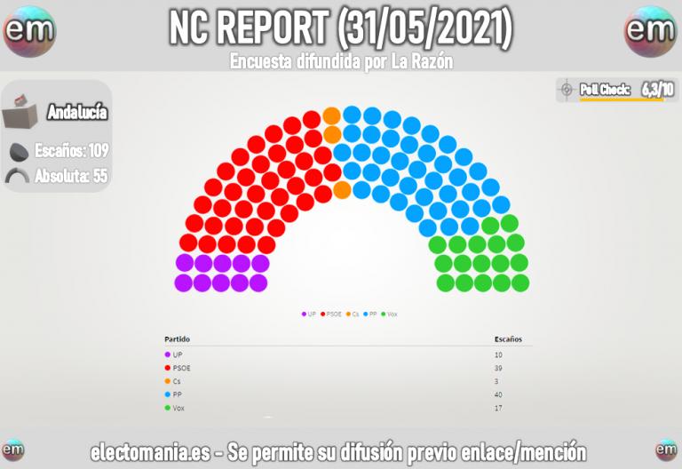 NC Report Andalucía: PP y Vox sumarían mayoría absoluta