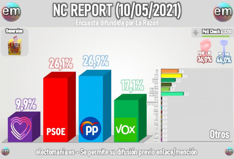 NC Report (10M): Sorpasso del PP al PSOE