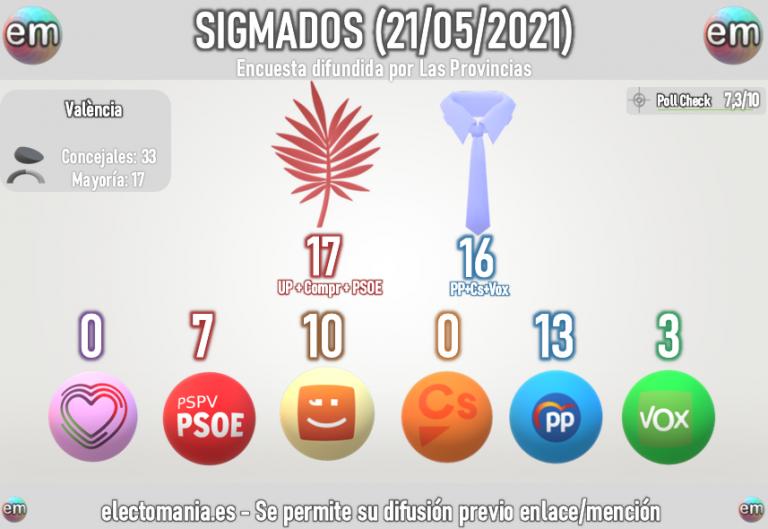 SigmaDos València ciudad (21M): La derecha cerca de arrebatar la alcaldía a Ribó