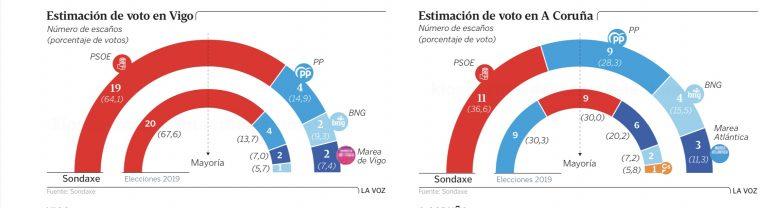Sondaxe para las principales ciudades gallegas: las mareas en bajamar