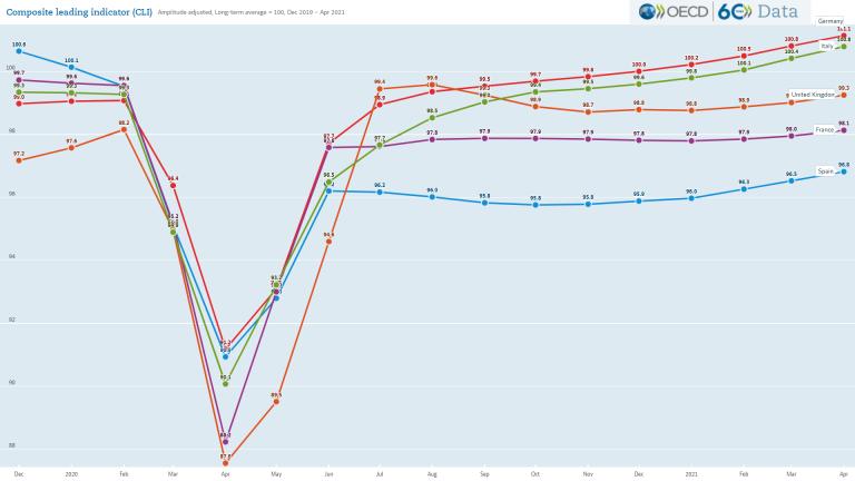 El indicador CLI nos sigue dejando por detrás, pero mejoramos algo